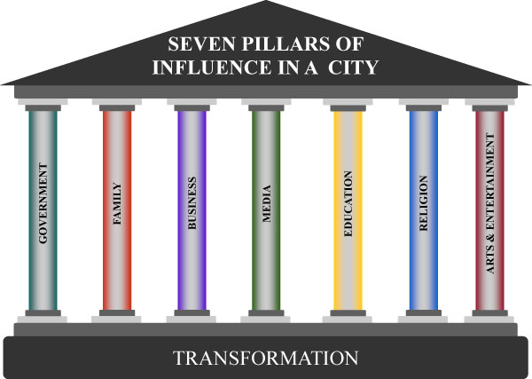 7-pillars-of-society